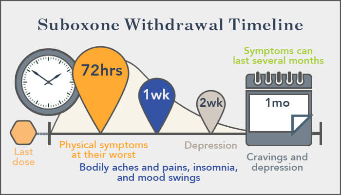 Anesthetic Management Of Patients Who Is On Buprenorphine